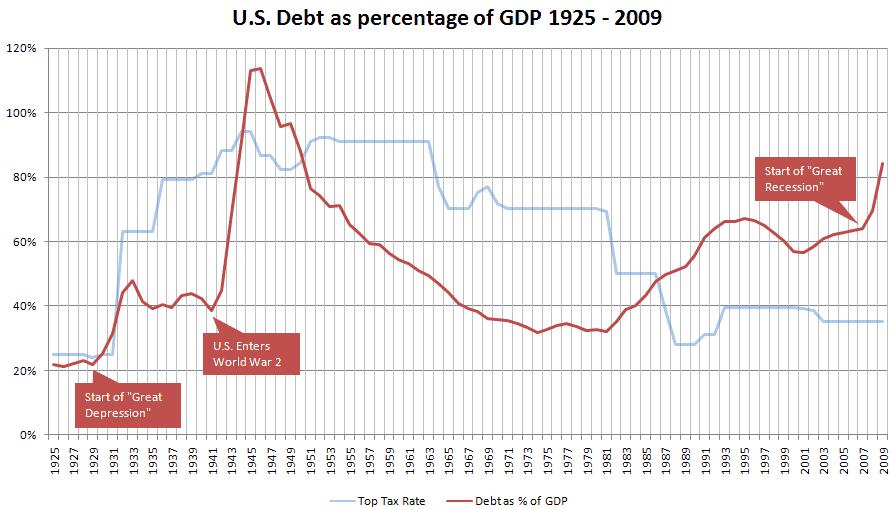 WWII debt